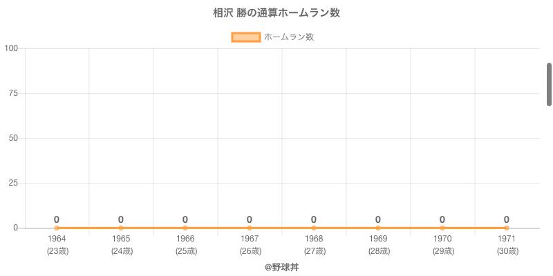 #相沢 勝の通算ホームラン数