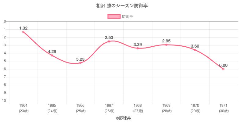 相沢 勝のシーズン防御率