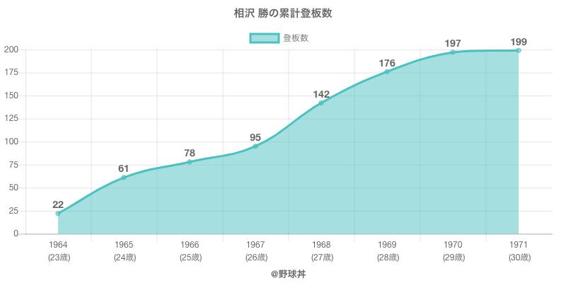 #相沢 勝の累計登板数