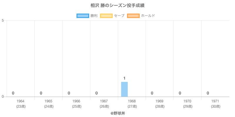 #相沢 勝のシーズン投手成績