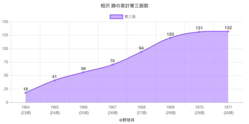 #相沢 勝の累計奪三振数