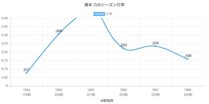 橋本 力のシーズン打率