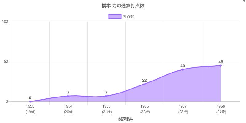 #橋本 力の通算打点数