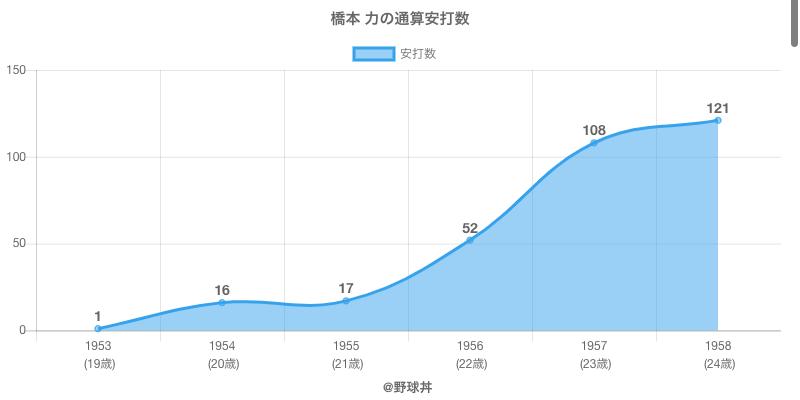 #橋本 力の通算安打数
