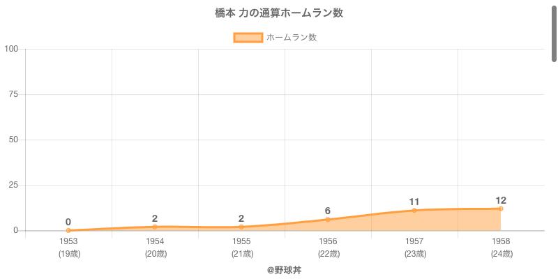 #橋本 力の通算ホームラン数