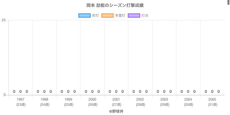 #岡本 劼能のシーズン打撃成績