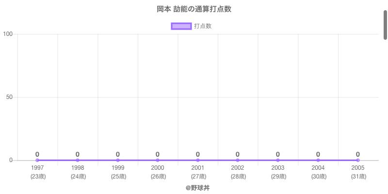 #岡本 劼能の通算打点数