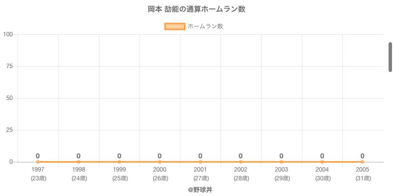 #岡本 劼能の通算ホームラン数
