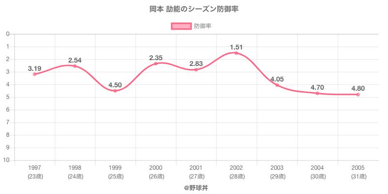 岡本 劼能のシーズン防御率
