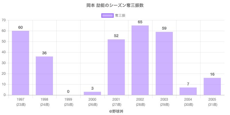 #岡本 劼能のシーズン奪三振数