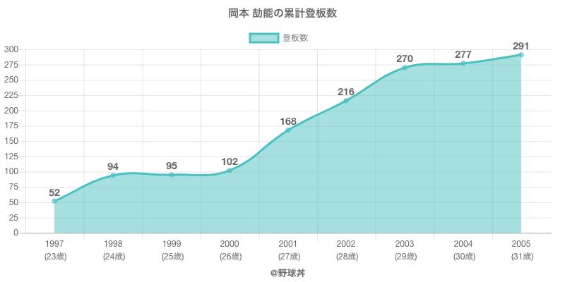 #岡本 劼能の累計登板数