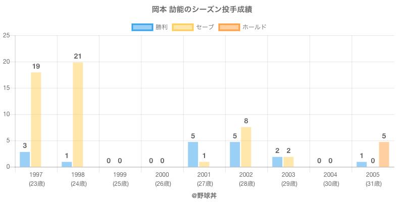 #岡本 劼能のシーズン投手成績