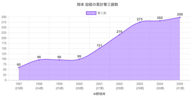 #岡本 劼能の累計奪三振数