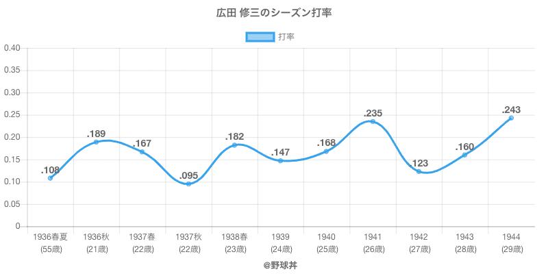 広田 修三のシーズン打率