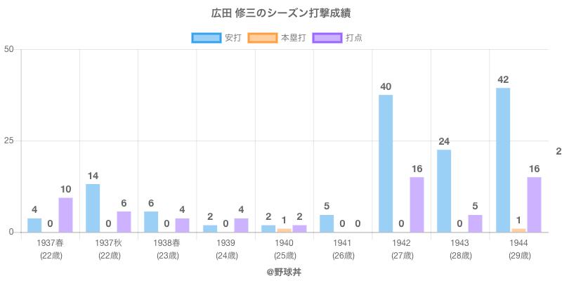 #広田 修三のシーズン打撃成績