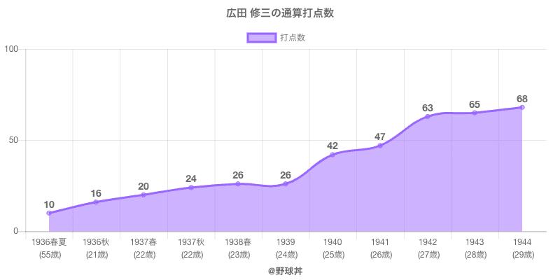 #広田 修三の通算打点数