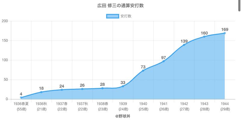 #広田 修三の通算安打数