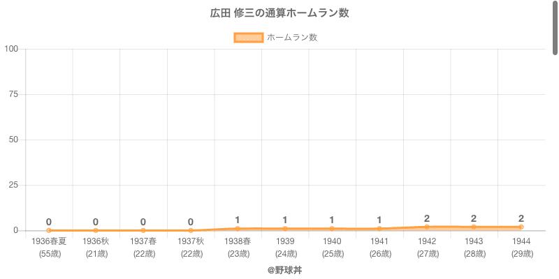 #広田 修三の通算ホームラン数