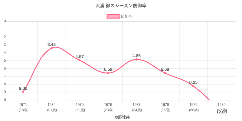 浜浦 徹のシーズン防御率