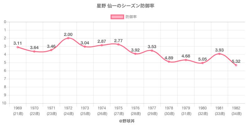星野 仙一のシーズン防御率