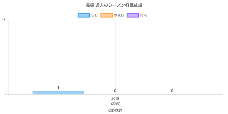 #高橋 遥人のシーズン打撃成績