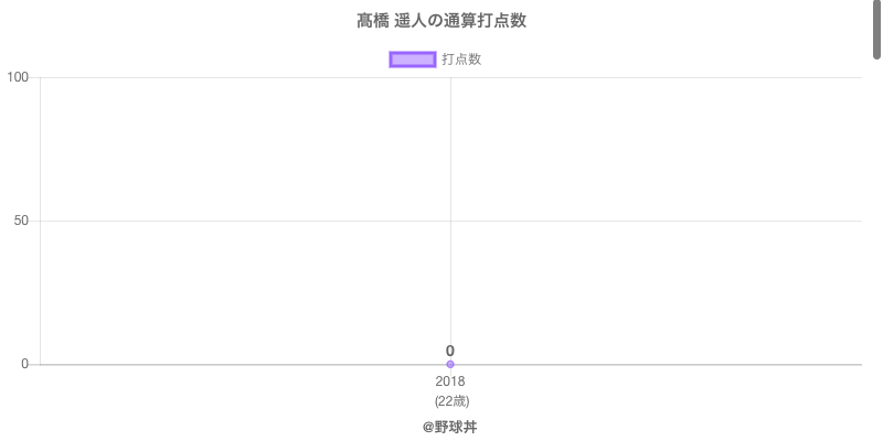 #高橋 遥人の通算打点数