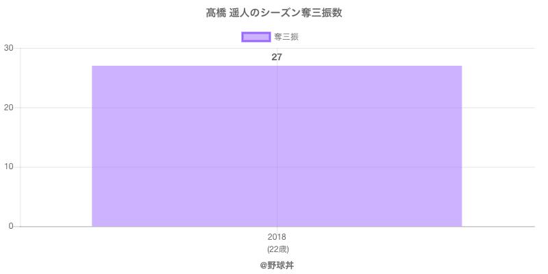 #高橋 遥人のシーズン奪三振数