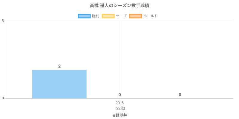 #高橋 遥人のシーズン投手成績