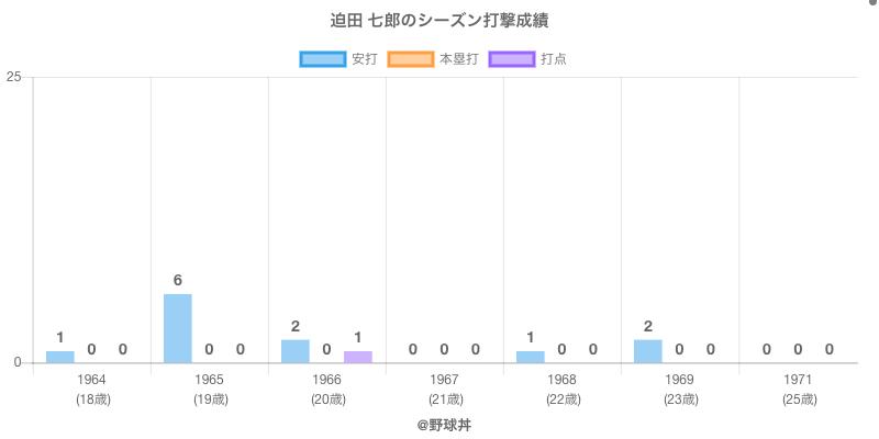 #迫田 七郎のシーズン打撃成績