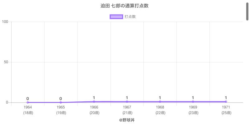#迫田 七郎の通算打点数