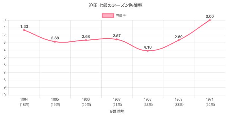 迫田 七郎のシーズン防御率