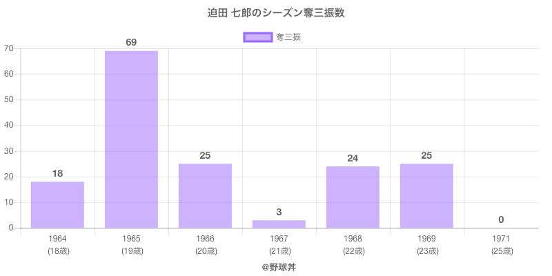 #迫田 七郎のシーズン奪三振数