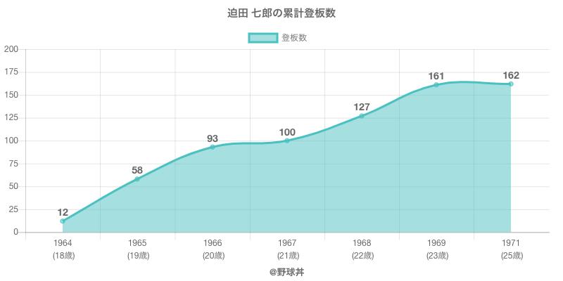 #迫田 七郎の累計登板数