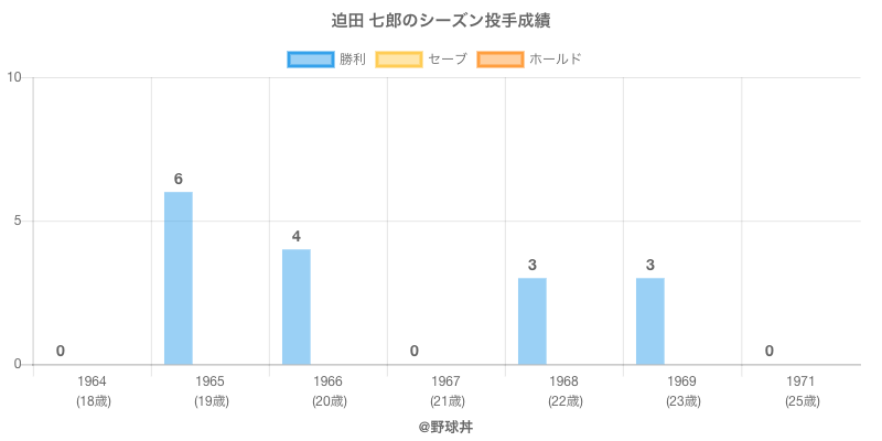 #迫田 七郎のシーズン投手成績