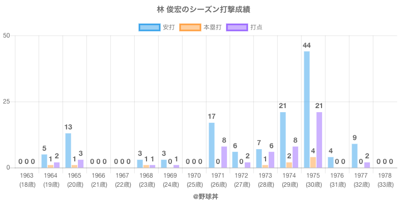 #林 俊宏のシーズン打撃成績