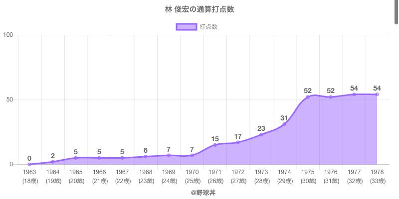 #林 俊宏の通算打点数