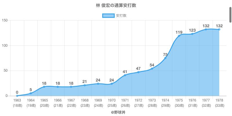 #林 俊宏の通算安打数