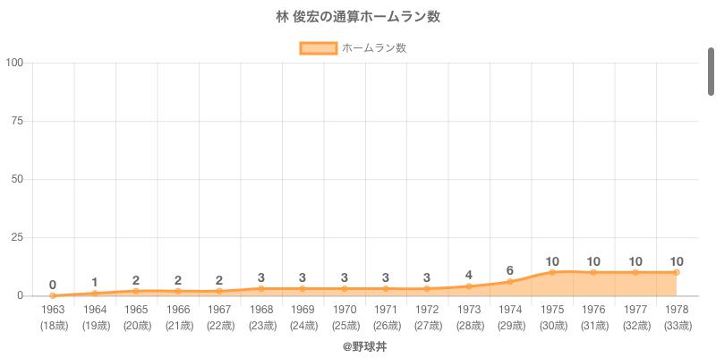 #林 俊宏の通算ホームラン数