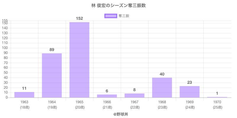 #林 俊宏のシーズン奪三振数