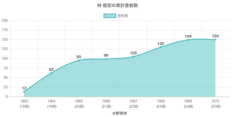#林 俊宏の累計登板数