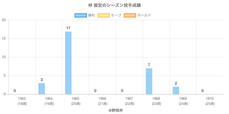 #林 俊宏のシーズン投手成績