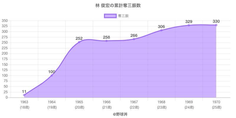 #林 俊宏の累計奪三振数