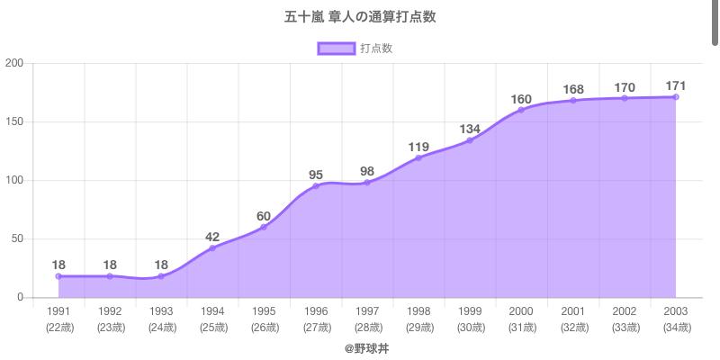 #五十嵐 章人の通算打点数