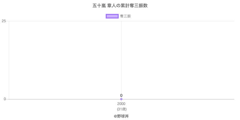 #五十嵐 章人の累計奪三振数