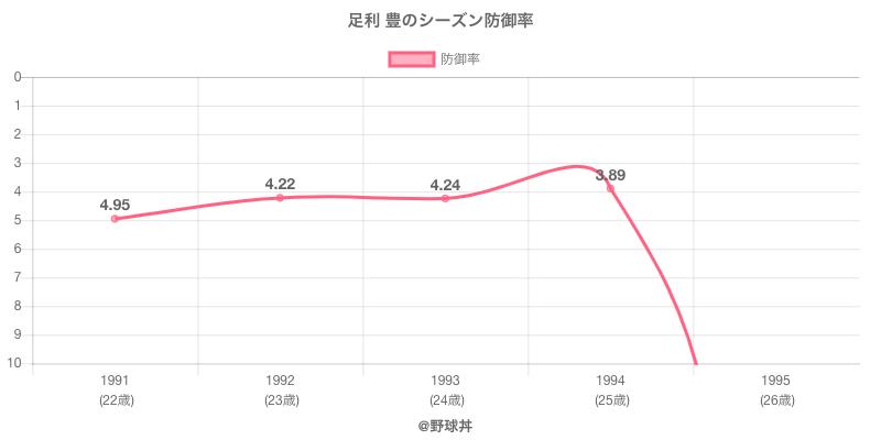 足利 豊のシーズン防御率