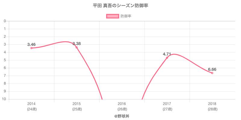 平田 真吾のシーズン防御率