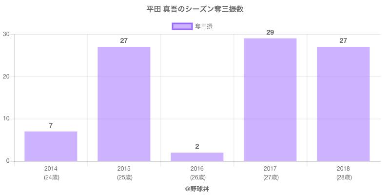 #平田 真吾のシーズン奪三振数