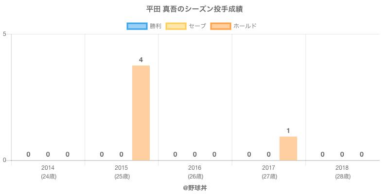 #平田 真吾のシーズン投手成績
