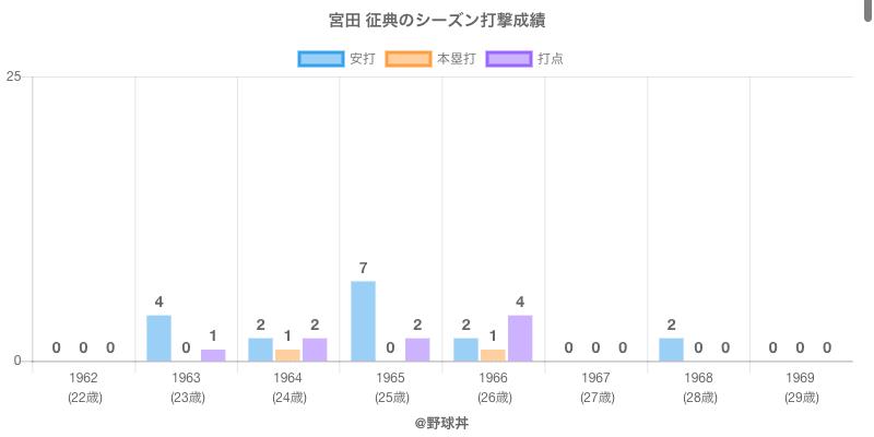 #宮田 征典のシーズン打撃成績