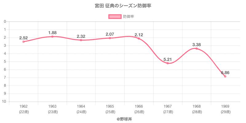宮田 征典のシーズン防御率